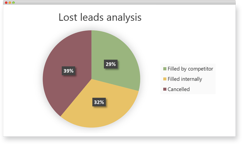 Lost leads tracking