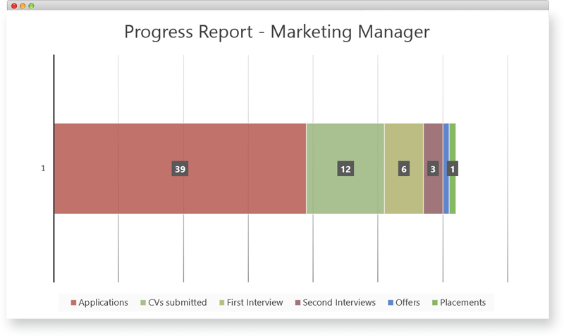 Provide progress reports