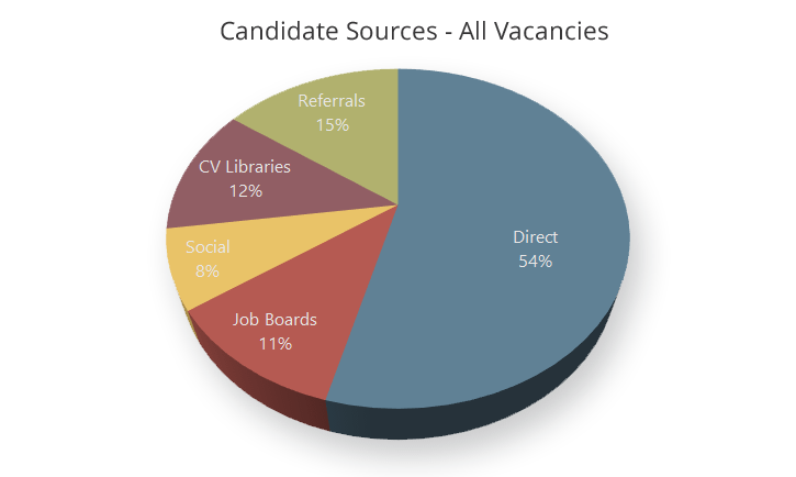 Finding your best candidate sources