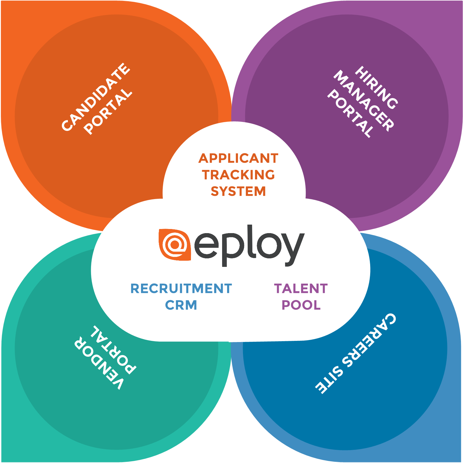 Eploy-services